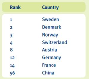 oekom classement pays2