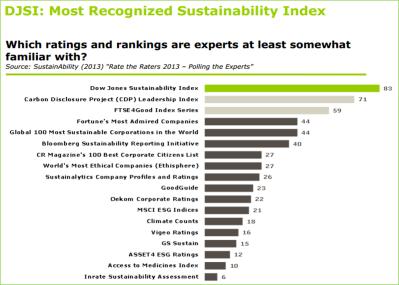 DJSI ranking