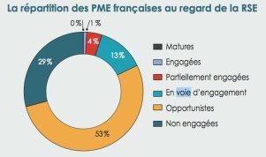 PME stats