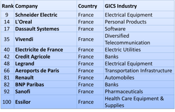 GLOBAL100 FRANCE