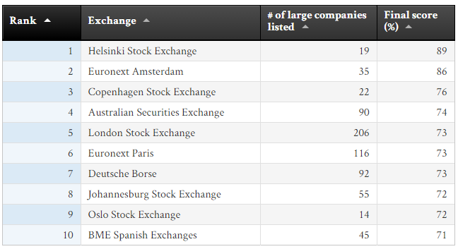 KC Stock exchanges 2015