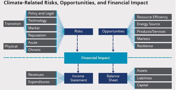 tfcd-risks