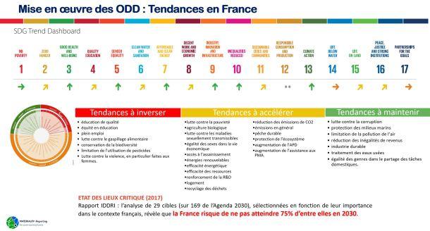 ODD France